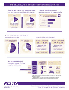 drug-law-reform-new-york-city-infographic
